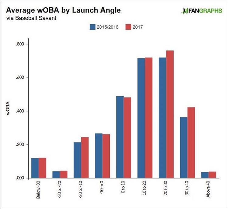 wOBA = Weighted On-Base Average