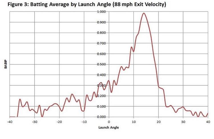 BABIP = Batting Average on Balls In Play